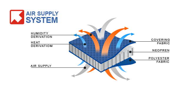 AirSupplySystem