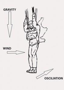 Description of forces on landing